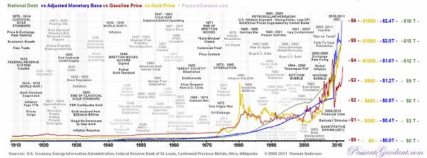 National Debt vs Adjusted Monetary Base vs Gasoline Price vs Gold Price